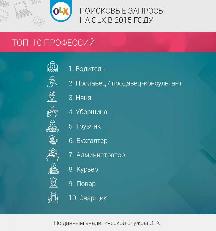 poiskovye_zaprosy_2015_Job
