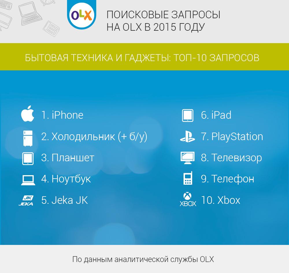 poiskovye_zaprosy_2015_gadgets