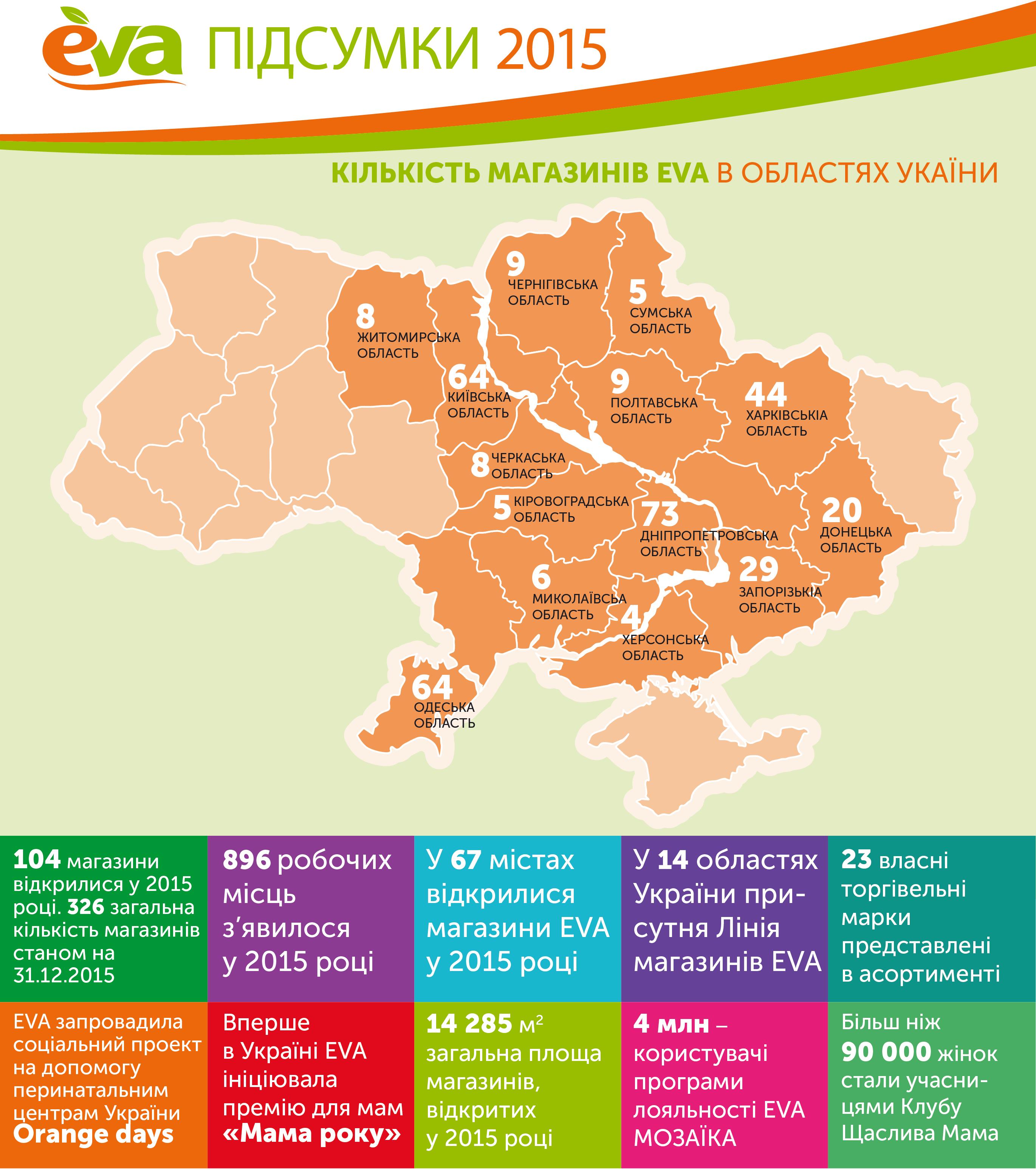 EVA_итоги 2015