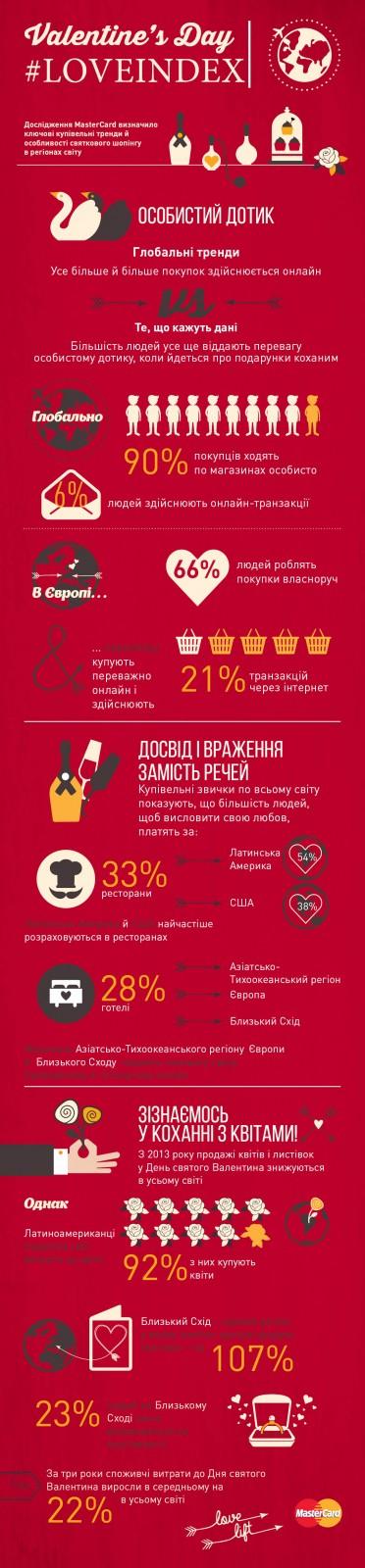 Mastercard_Valentine_Infographic