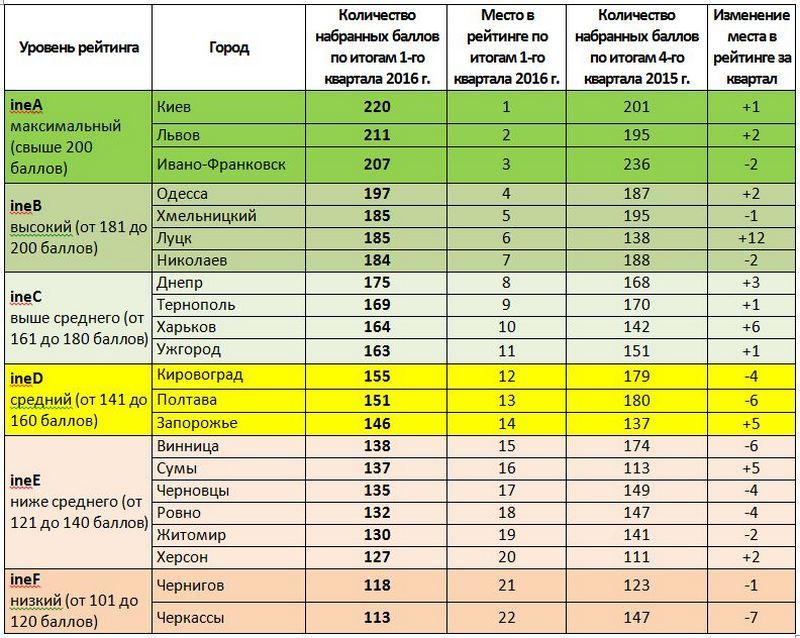 рейтинг городов