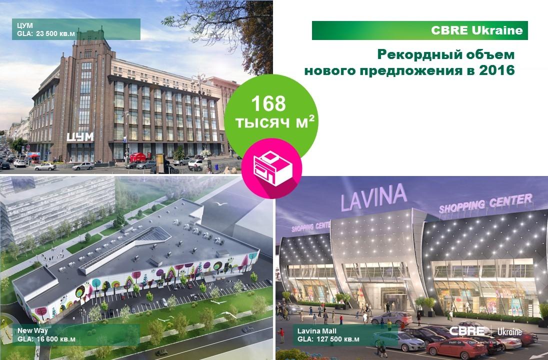 bdd0ea2b826b При этом после падения на 50-55% в 2014-15 годах арендные ставки в ТРЦ Киева  начали расти, особенно в прайм-объектах  в 2016-м рост прайм-ставок  составил 8% ...