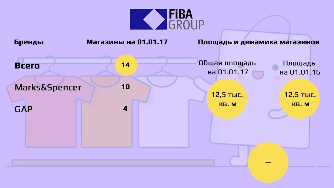 Турецька компанія Fiba Retail в Україні представлена двома культовими  брендами одягу – британським Marks Spencer і американським GAP. 4141ab335a5c5