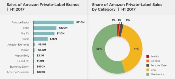Одяг та товари першої необхідності  скільки Amazon заробляє на своїх ... 97a15bafd7bb2