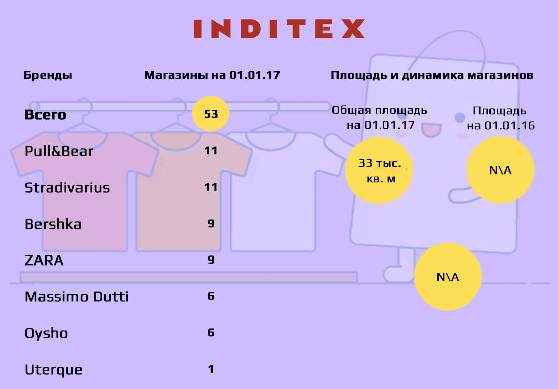 Іспанська Inditex Group була заснована в 1963 році. Зараз – це один із  найбільших міжнародних fashion–рітейлерів. Близько 7000 магазинів групи  працюють в ... 14873f71b5fd8