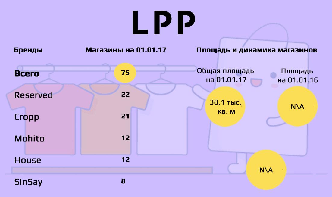 ТОП-10 fashion-рітейлерів України за площею (зарубіжні бренди ... 85f3c2ad8cbdb