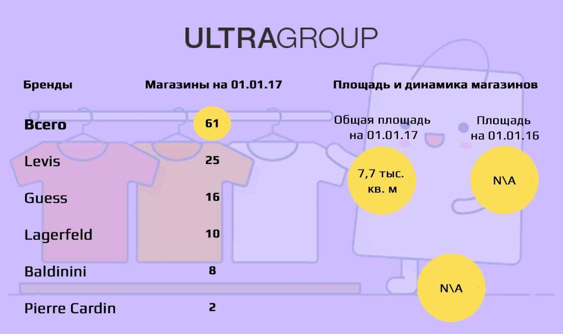 ТОП-10 fashion-рітейлерів України за площею (зарубіжні бренди ... b30882666a22c
