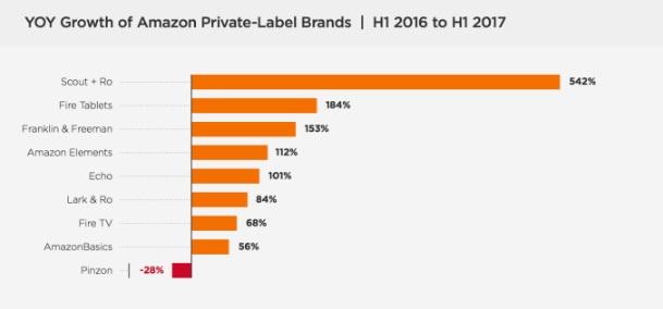 У звіті також є інформація про рівень конверсії різних товарів Amazon. Тут  лідером виступає бренд Amаzon Elements. Його показник становить 42% – це в  чотири ... d84d814c7b71c