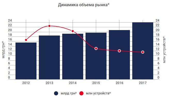 Продажі побутової техніки в Україні зросли на 20%  122ffb029cc13