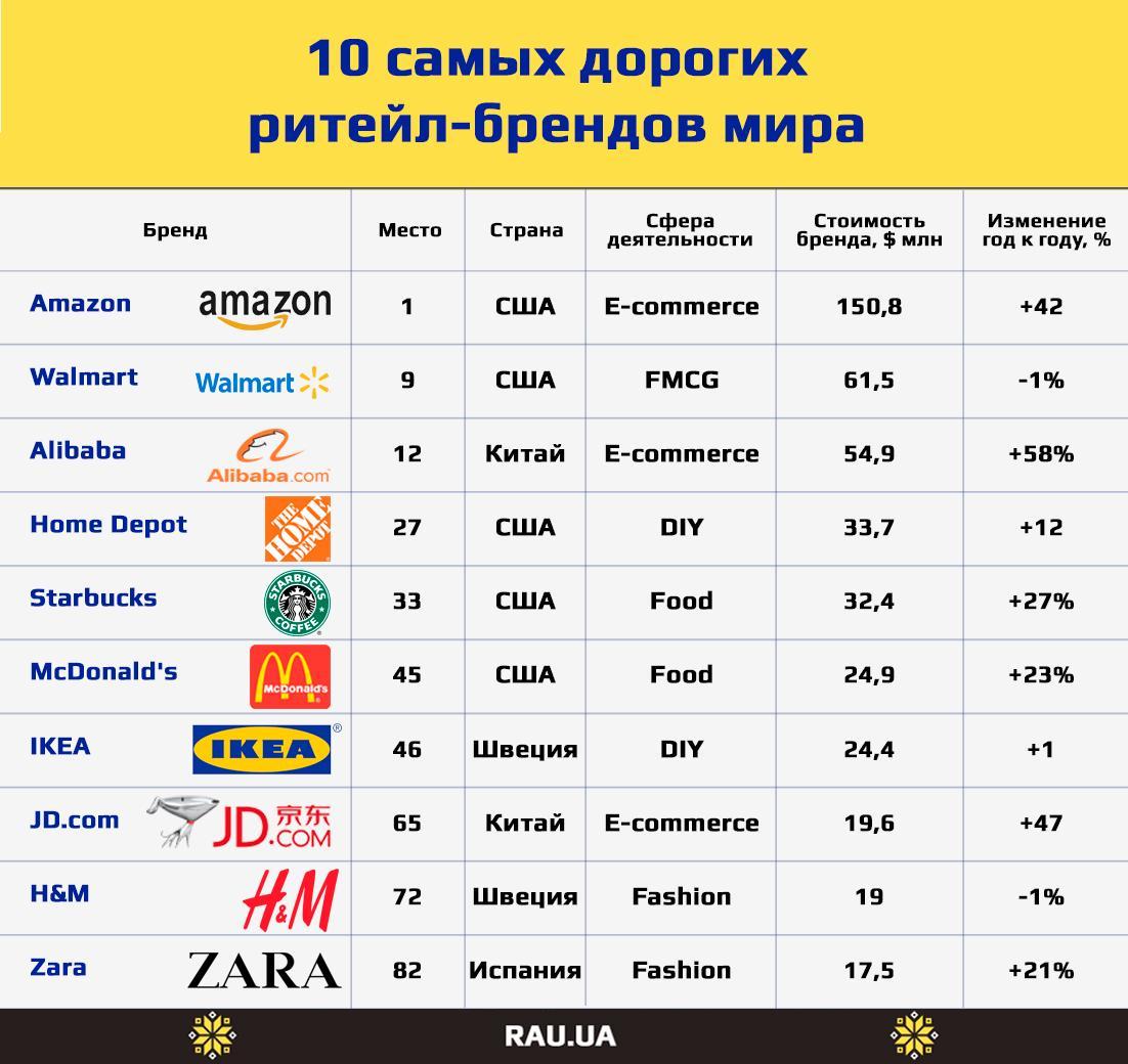 b7a2d34f07d За пределами первой сотни рейтинга Brand Finance Global 500 расположились и  другие известные ритейл-бренды  американские розничные сети Whole Foods и  Macy s ...