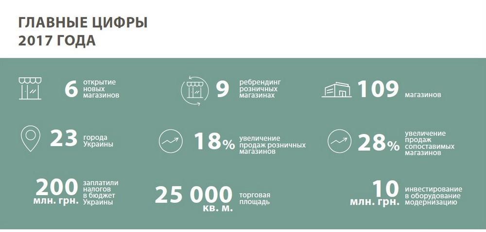 f6b140ad31c5 Пик трафика в интернет-магазинах intertop.ua и ecco.com.ua был зафиксирован  в ноябре прошлого года на «Черную пятницу» — тогда порталы посетило более  1,65 ...