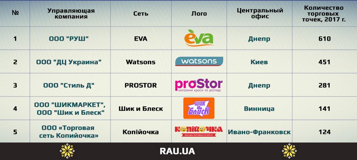 топ-5 украинский сетей