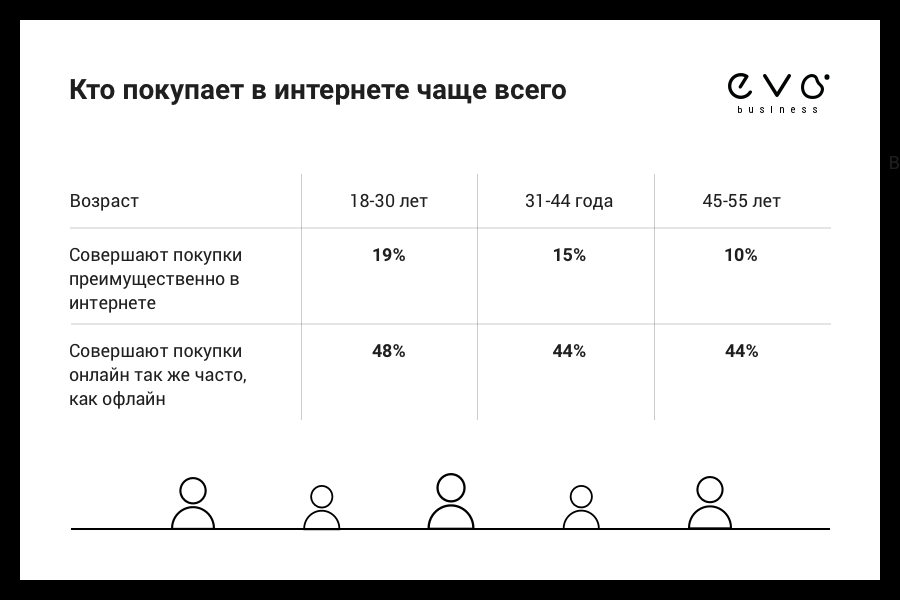 EVO исследовала интернет-продажи в Украине - фото 2