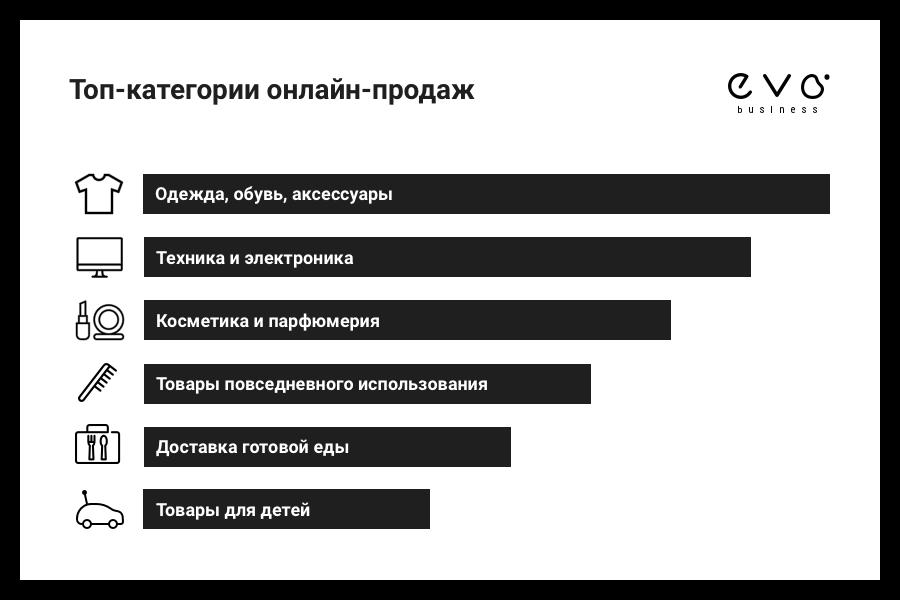 EVO исследовала интернет-продажи в Украине - фото 3