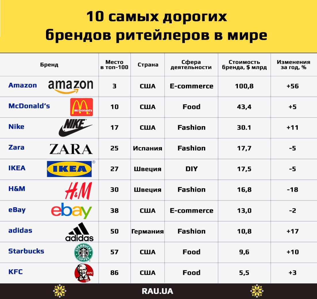 4929ef2690ed5f6 С ней можно спорить, но не признать логичность трудно. Итак, чтобы быть  включенным в Best Global Brands, бренд должен быть действительно ...