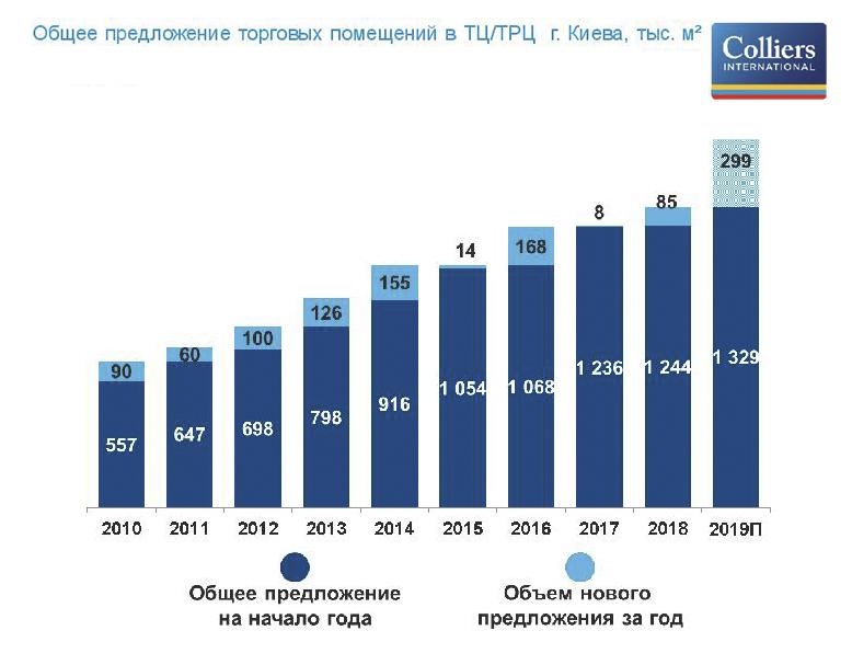 Коммерческая недвижимость в украине 2012 агентство коммерческой недвижимости петербурге