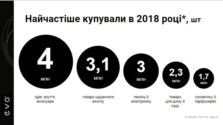 E-commerce України  підсумки 2018 року та прогнози на 2019-й ... af36ab0ad23d3