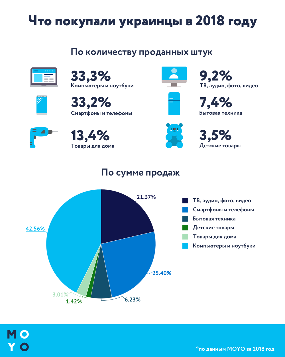 продажи техники украина