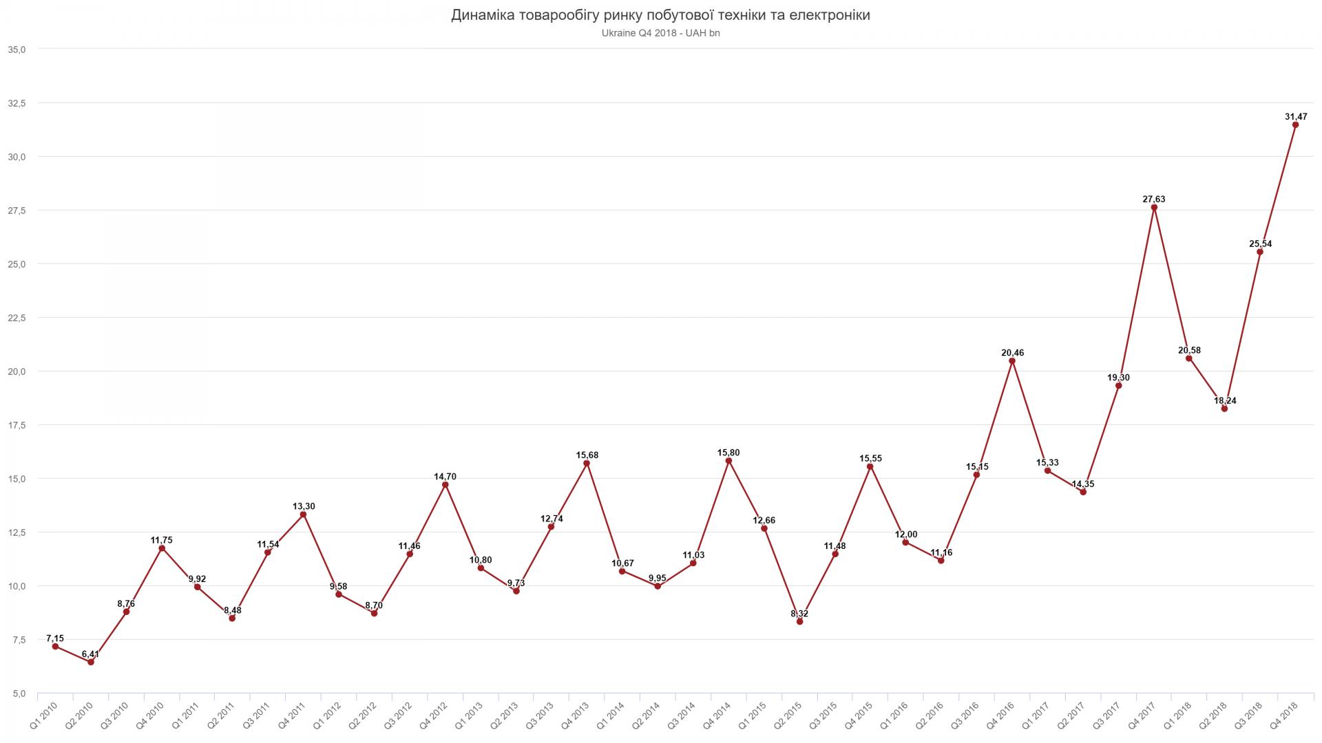 Продажі побутової техніки та електроніки в Україні в 2018-му зросли ... a6a85d8c9d428
