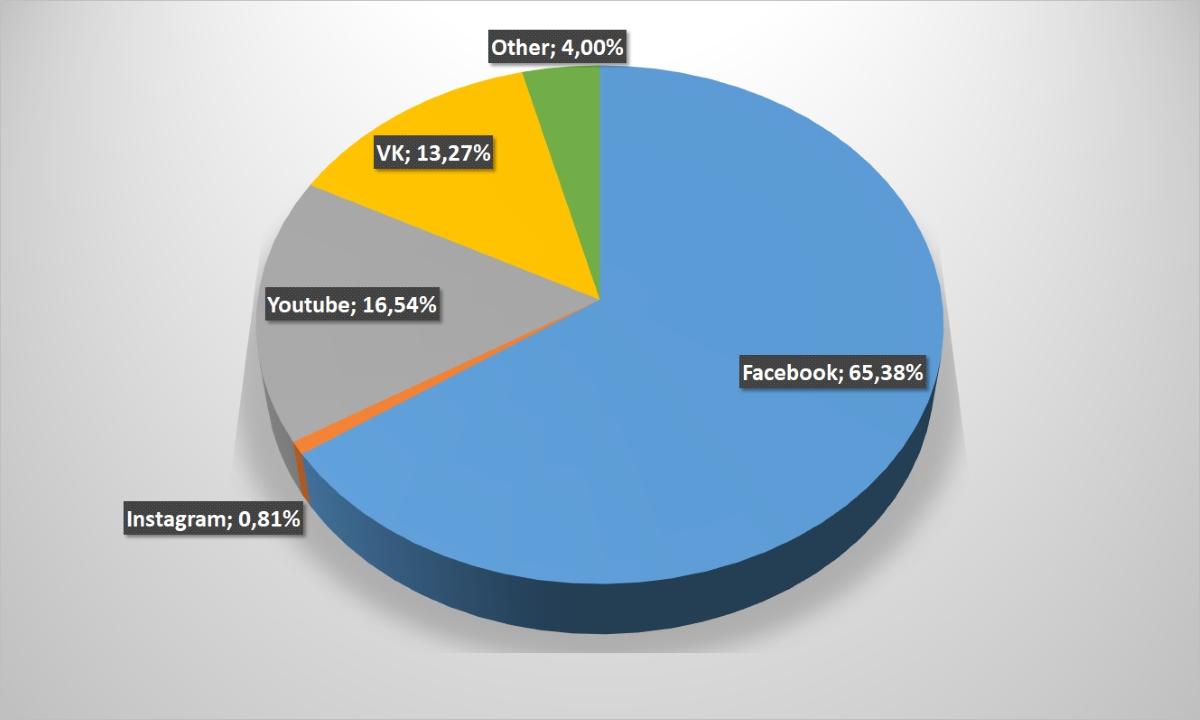 The Ukrainian e-commerce under a microscope: a comparative