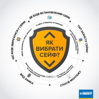 Мережа Епіцентр: Українці перейнялися захистом особистого майна