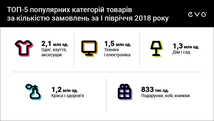 В Украине растет торговля б/у товарами - фото 2