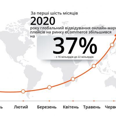 Україна увійшла до десятки країн з найбільшим зростанням e-сommerce