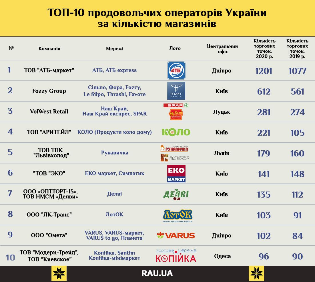 ТОП-10 FMCG 2021 UA